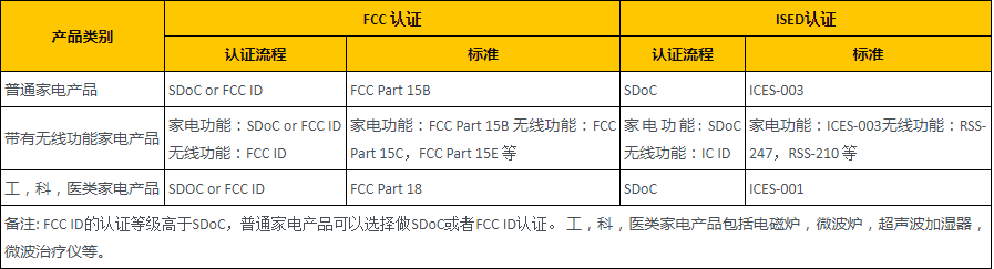 家电产品FCC/ISED认证规范和流程列表